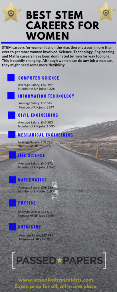 Best STEM careers Infographic.
