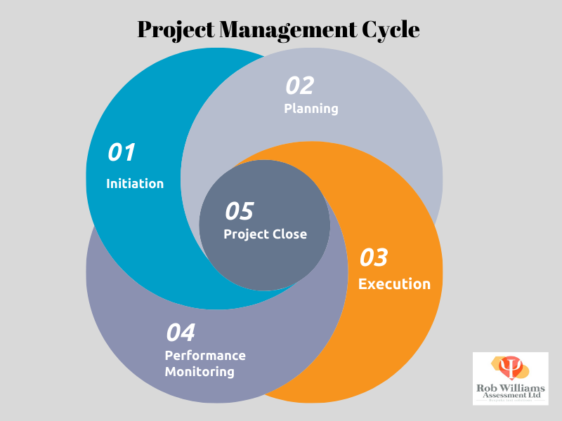 Project manager jobs. Project management cycle diagram