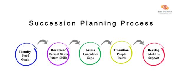 Remote Succession Planning